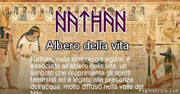 Nathan - Significato in egiziano del nome Nathan